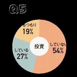 はたじょアンケートQ5