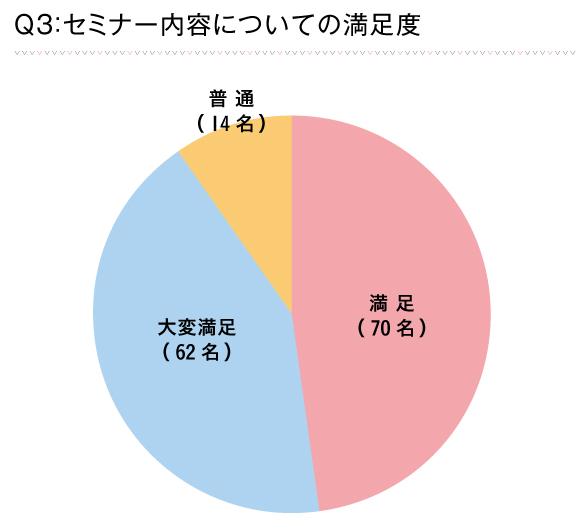 Q3_回答グラフ