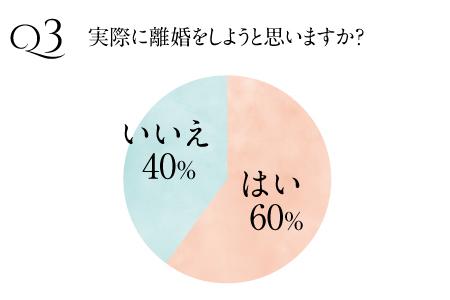 はたじょアンケート_Q3