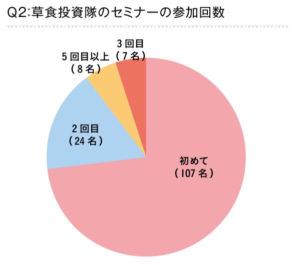 Q2_回答グラフ