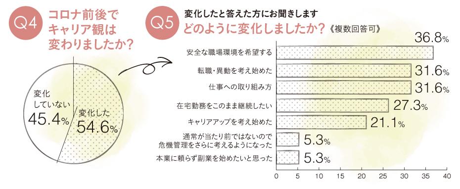 Q4-Q5