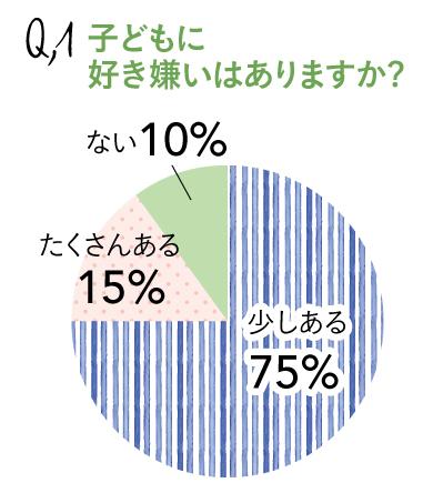 Q1_好き嫌いはありますか?