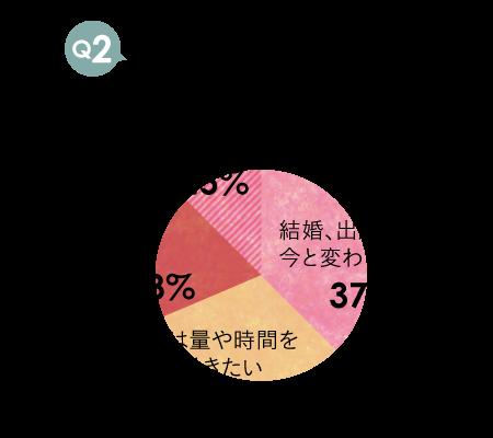 アンケート_未婚02
