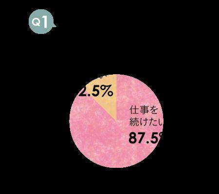 アンケート_未婚01