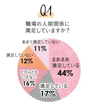 Q1.職場の人間関係に満足していますか?