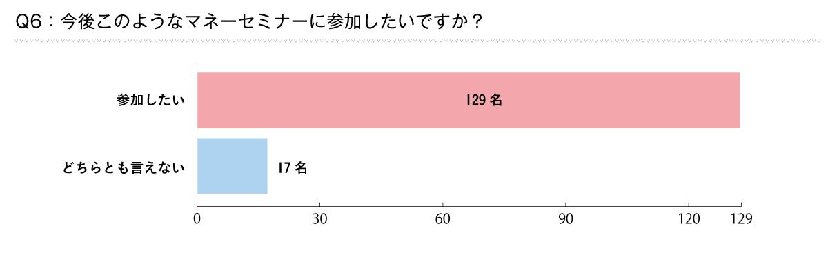 Q6_回答グラフ